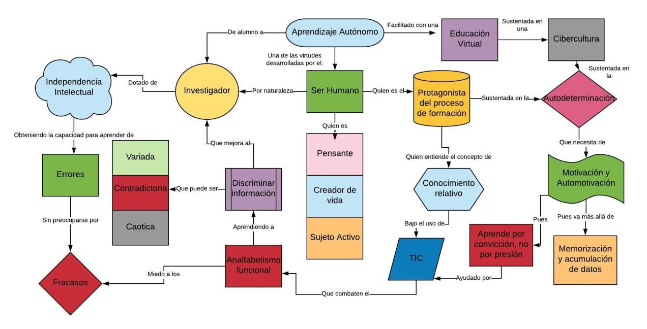 Diagrama UNADM